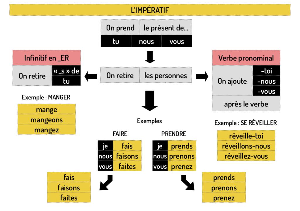conjuguer l'imépratif en français