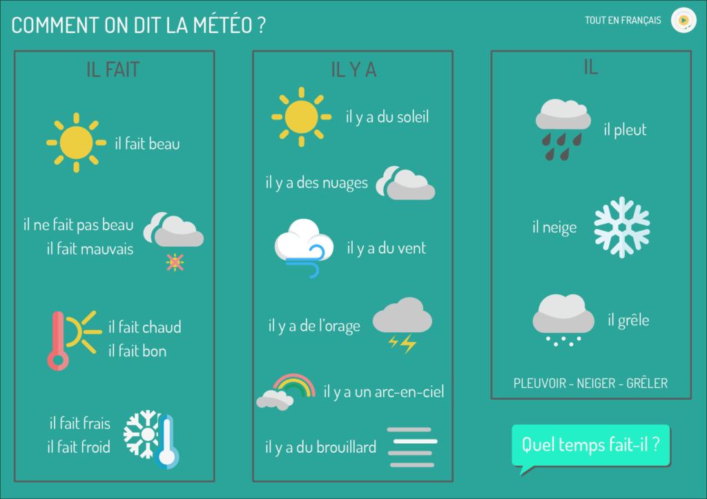 la météo en français