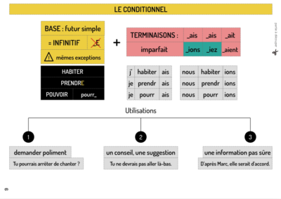 le conditionnel en français