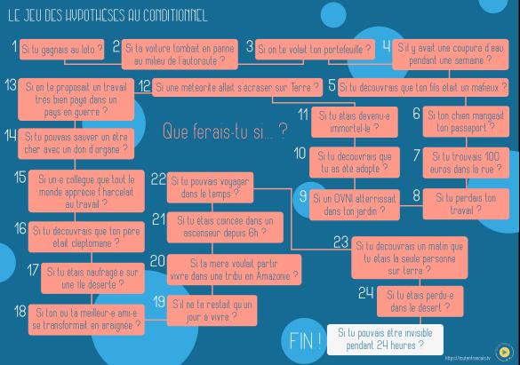 hypothèses en français